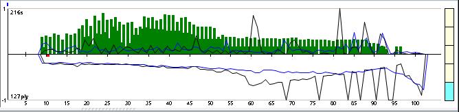 Komodo 9.4 64-bit 4CPU Gauntlet CCRL 40/40 21_110