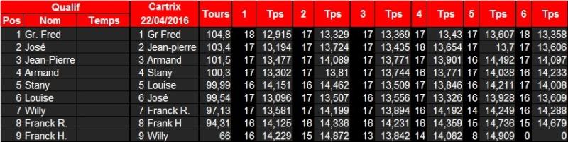 3e manche Cartrix GP Legends ce vendredi 22 avril Cartri10