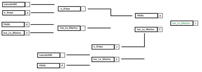 Les Groupes: Système à double-élimination Biloxi12