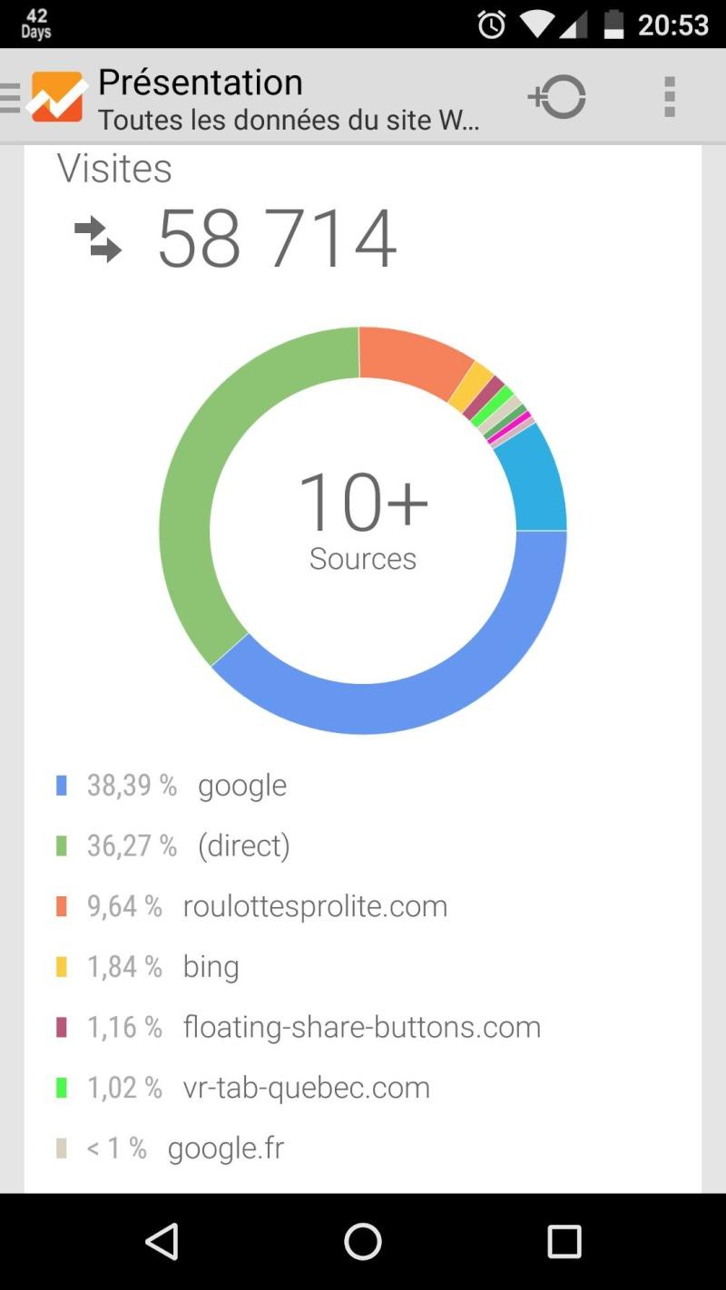 Statistiques du Forum avec Google Analytics 58000v10