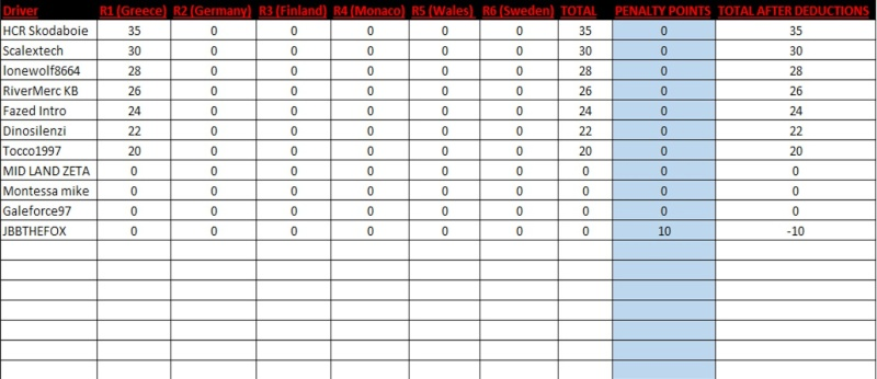 TORA Rally Championship - Results and Standings R1_dri13