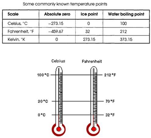 درجة الحرارة وقياسها Temperature and its Measurement   117