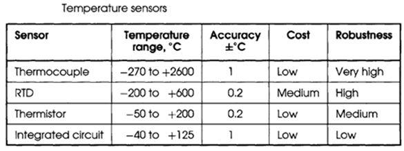 درجة الحرارة وقياسها Temperature and its Measurement   216