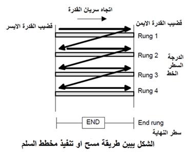 الدرس الأول : البرمجة بلغة منطق السلم  Ladder Logic Programming  616
