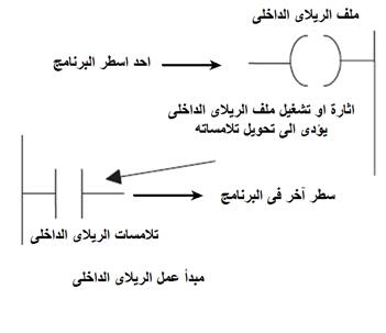 الدرس الثالث : مرجع التعليمات : INSTRUCTIONS REFERENCE Image_15