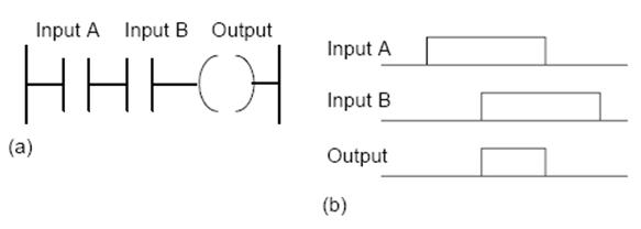 الدرس الثالث : مرجع التعليمات : INSTRUCTIONS REFERENCE Image_21