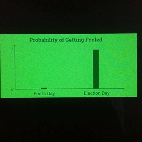 Probability of getting fooled  12931110