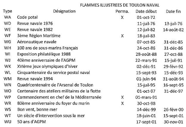 * Flammes Toulon naval - Dates mises en service et retraits * Toulon11
