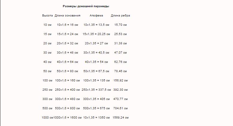 Лечебные свойства пирамид. 110