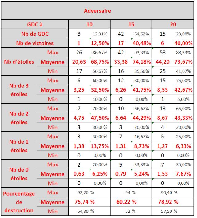 Statistiques depuis la 121e GDC et la fin des égalités Statad10