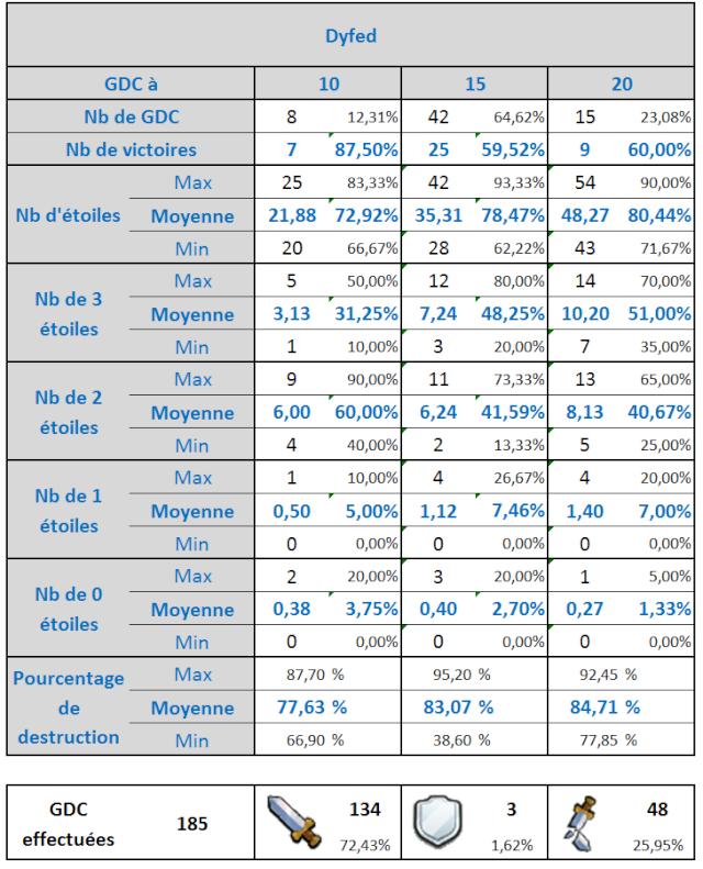 Statistiques depuis la 121e GDC et la fin des égalités Statdy10