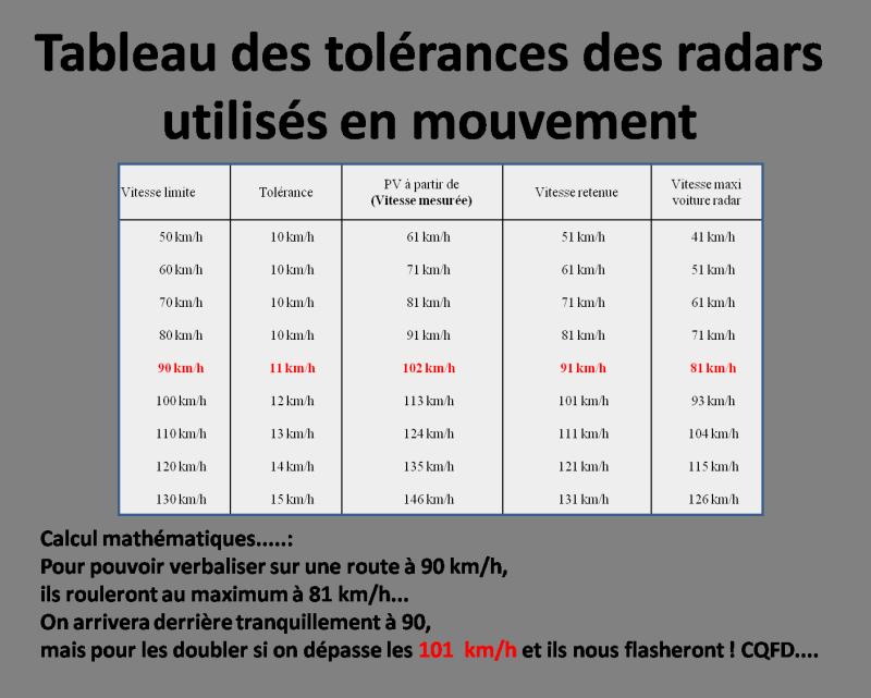 Tableau des tolérances des radars utilisés en mouvement Tablea10