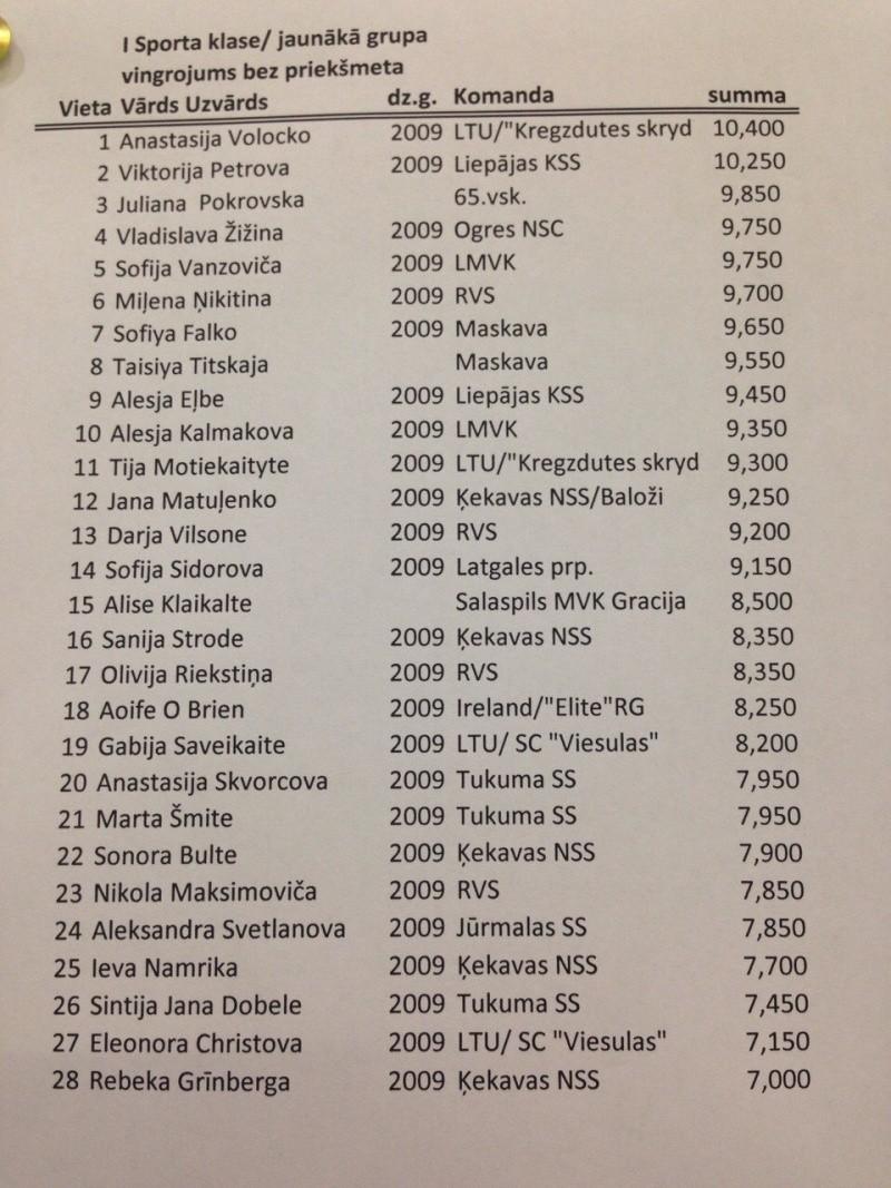 """""""Mazās zvaigznītes 2016""""   (Кекава) - результаты и фото 110"""