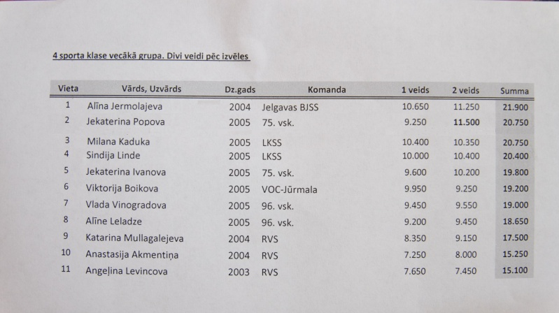 """Baltija Puķe  2016""  - результаты и фото Dscf8810"