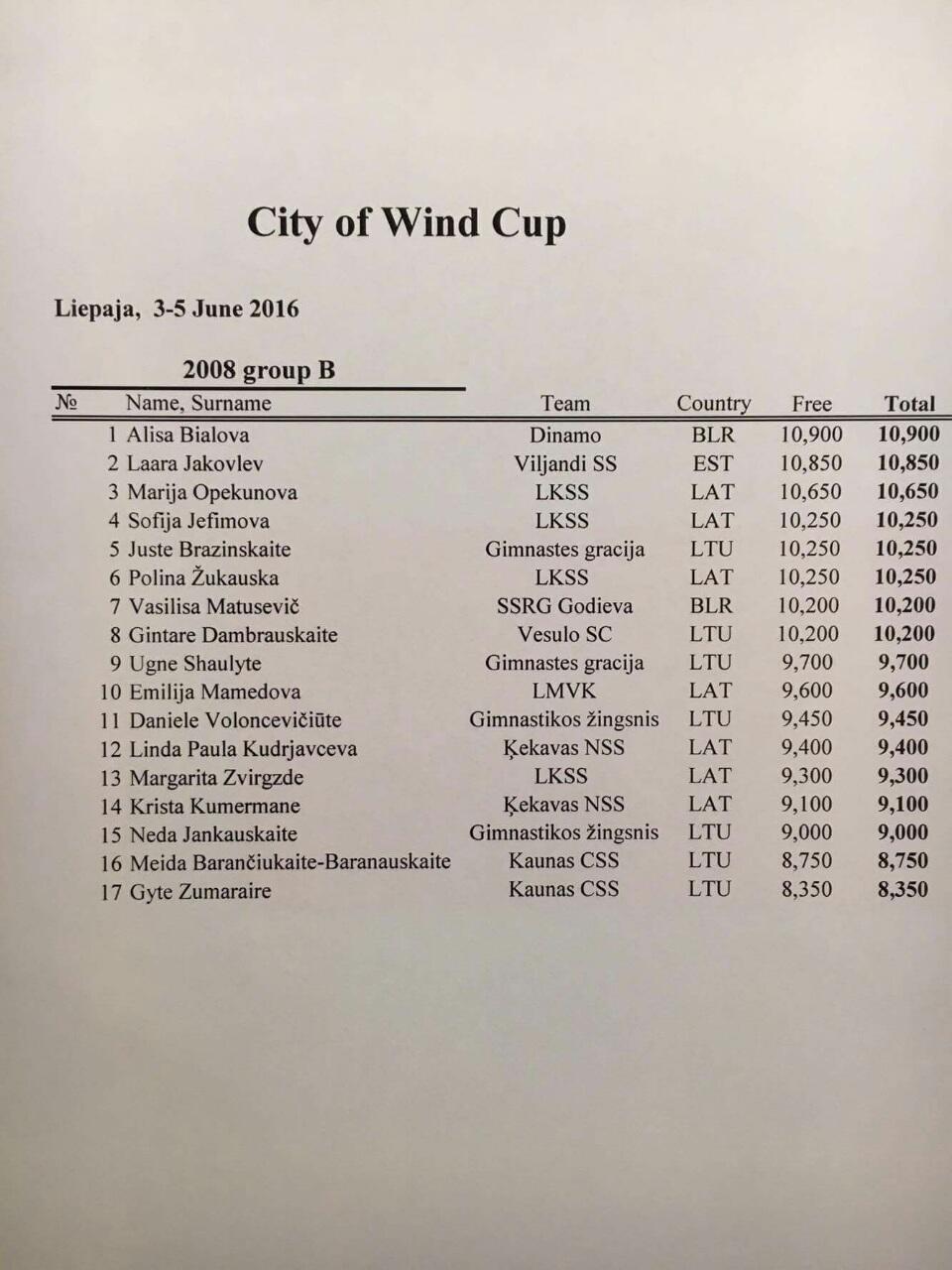 CITY OF WINDS CUP 2016 (Лиепая) - результаты Image-16