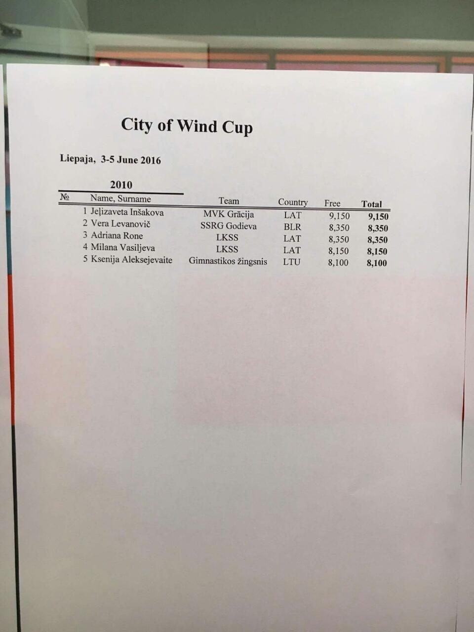 CITY OF WINDS CUP 2016 (Лиепая) - результаты Image-19