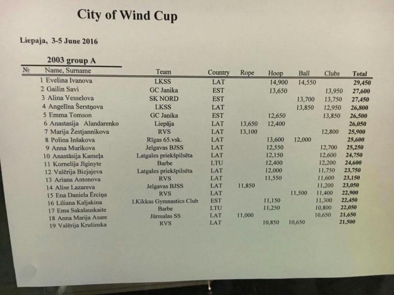 CITY OF WINDS CUP 2016 (Лиепая) - результаты Image-28
