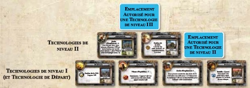 Sid Meier Civilization - les règles Pyrami10