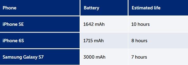 Καλύτερη η μπαταρία του iPhone SE από τα iPhone 6s και Samsung Galaxy S7 110