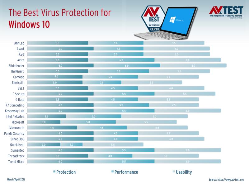 AV-TEST: Νέες δοκιμές αποκαλύπτουν το καλύτερο Antivirus για οικιακούς χρήστες με Windows 10 New-te12