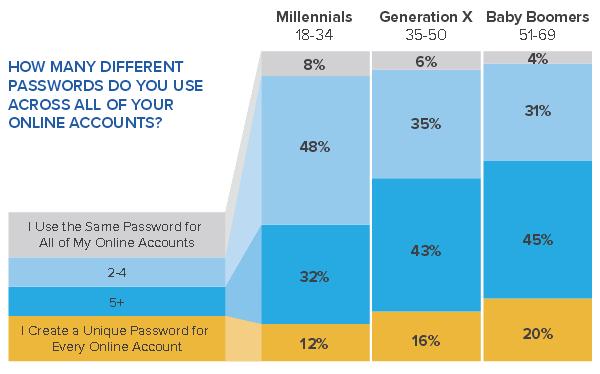 Οι ηλικιωμένοι χρησιμοποιούν περισσότερο σύνθετους κωδικούς πρόσβασης, σε σύγκριση με όλες τις άλλες γενιές Older-10