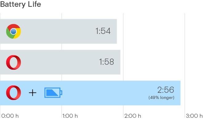 Αντικαταστήστε το Chrome με το Opera για 50% μεγαλύτερη αυτονομία σε laptops με Windows 10  Replac10