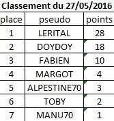 Classement du 27 Mai 2016 Classe30