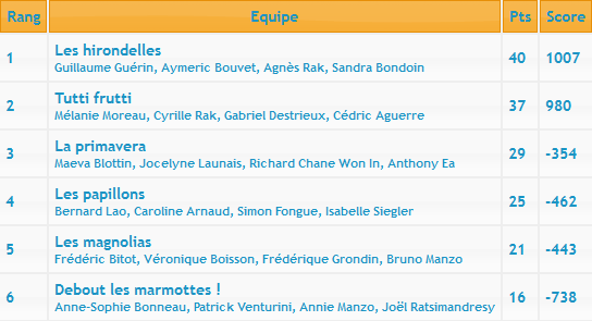 [2015-16] 8ème manche du Championnat d'Île-de-France Classe13