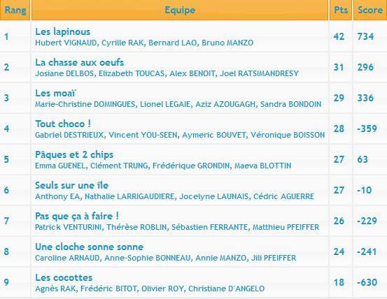 [2015-16] Report 3ème manche du Championnat d'Île-de-France Equipe10