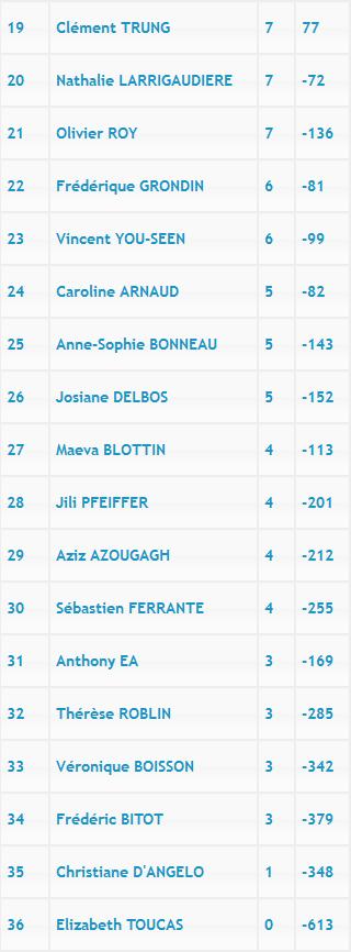 [2015-16] Report 3ème manche du Championnat d'Île-de-France Indivi13