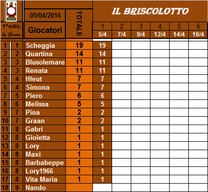 classifica del Briscolotto!! Brisco15