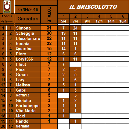 classifica del Briscolotto!! Brisco16