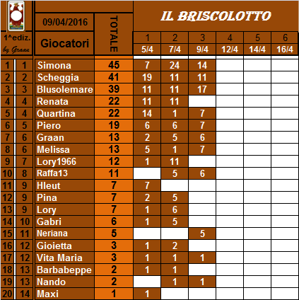 classifica del Briscolotto!! Brisco17