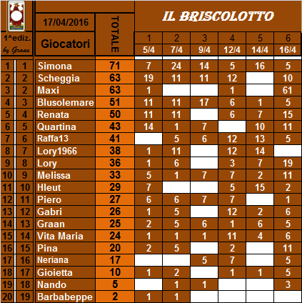 classifica del Briscolotto!! Brisco23