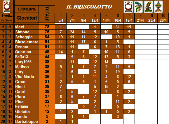 classifica del Briscolotto!! Brisco24
