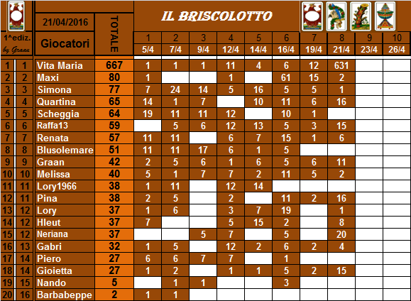 classifica del Briscolotto!! Brisco25