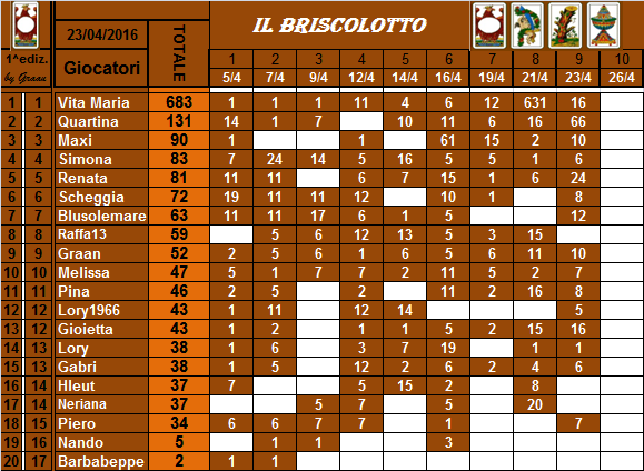 classifica del Briscolotto!! Brisco26