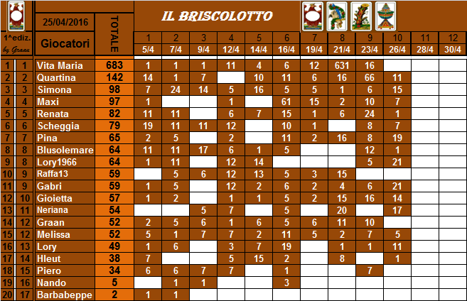classifica del Briscolotto!! Brisco28