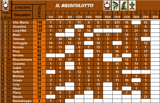 classifica del Briscolotto!! Brisco29