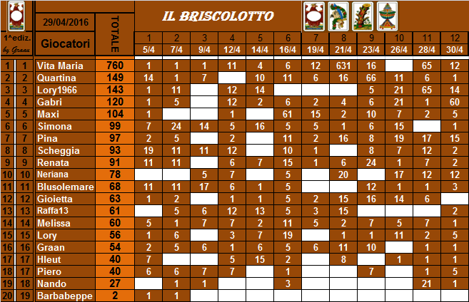 classifica del Briscolotto!! Brisco31