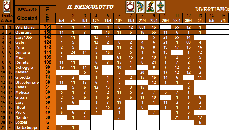 classifica del Briscolotto!! Brisco33