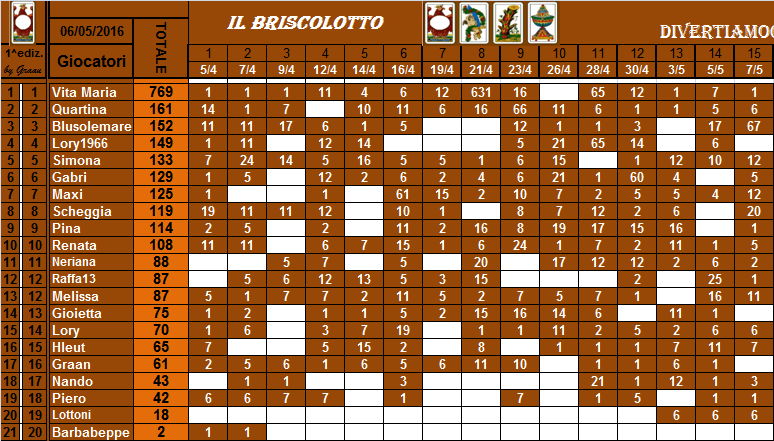 classifica del Briscolotto!! Brisco37