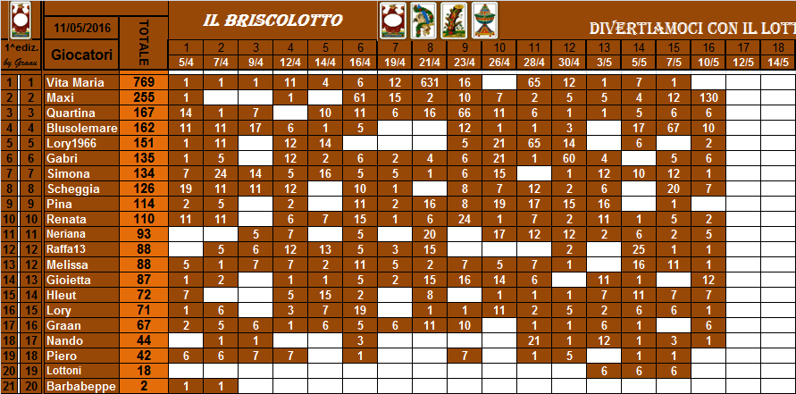 classifica del Briscolotto!! Brisco41