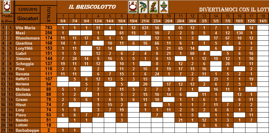 classifica del Briscolotto!! Brisco43