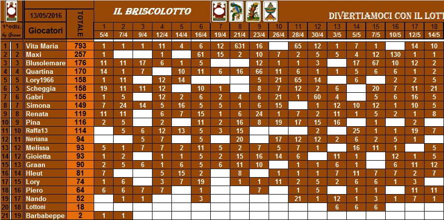 classifica del Briscolotto!! Brisco45