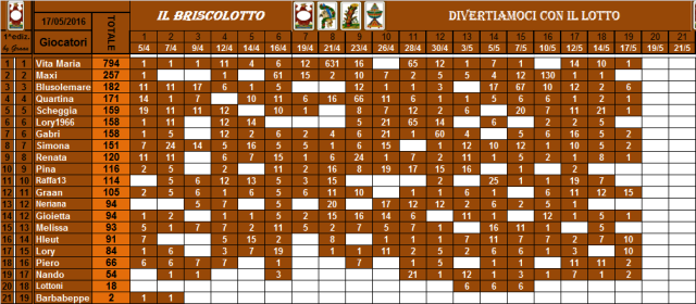 classifica del Briscolotto!! - Pagina 2 Brisco47