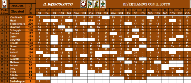 classifica del Briscolotto!! - Pagina 2 Brisco50