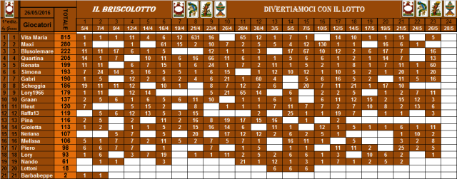 classifica del Briscolotto!! - Pagina 2 Brisco56