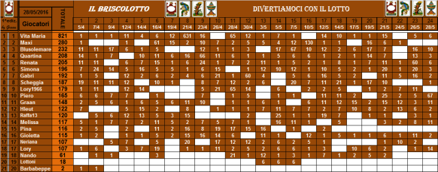 classifica del Briscolotto!! - Pagina 2 Brisco59