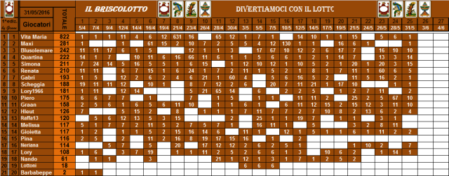 classifica del Briscolotto!! - Pagina 2 Brisco63